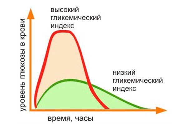 Гликемический индекс углеводов