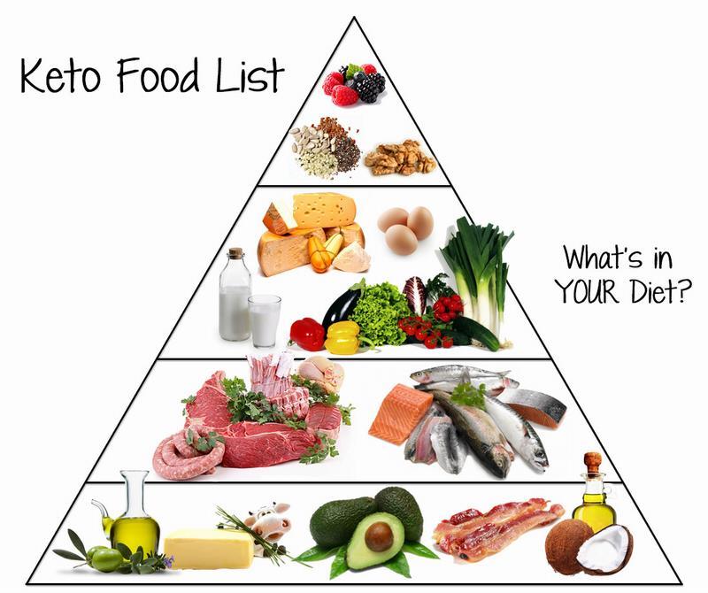 Рацион питания на кетогенной диете